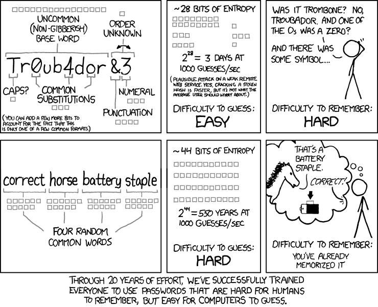 1 comic password strength