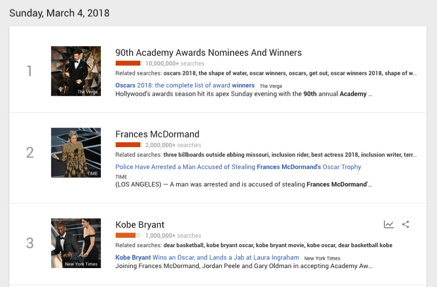 oscars google trends