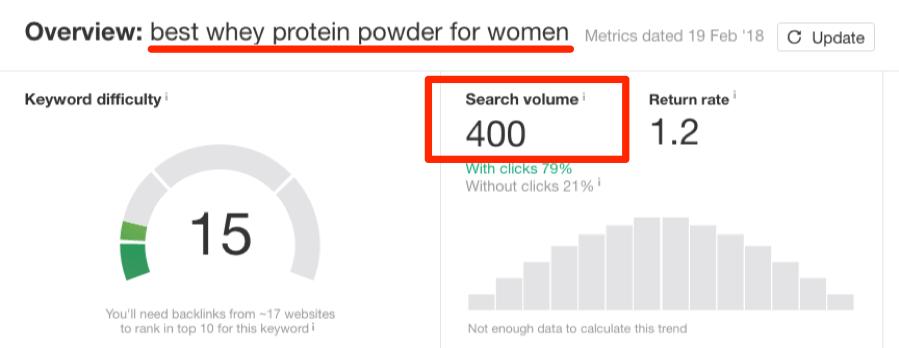 best whey protein powder for women search volume