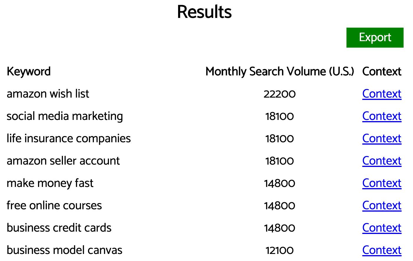 keyworddit results