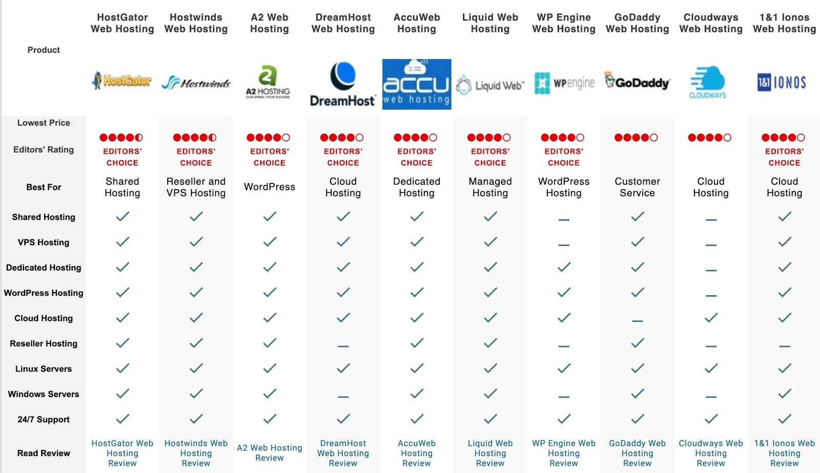 pc mag comparison table