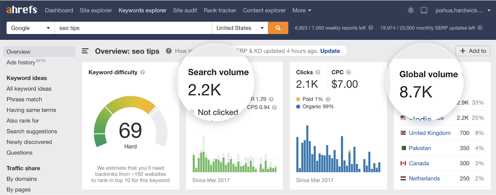 12 seo tips search volume