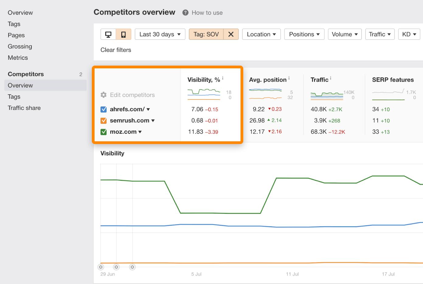 8 visibility competitors rank tracker2
