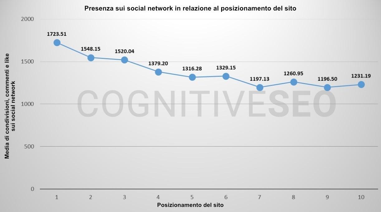 segnali sociali ricerca SEO