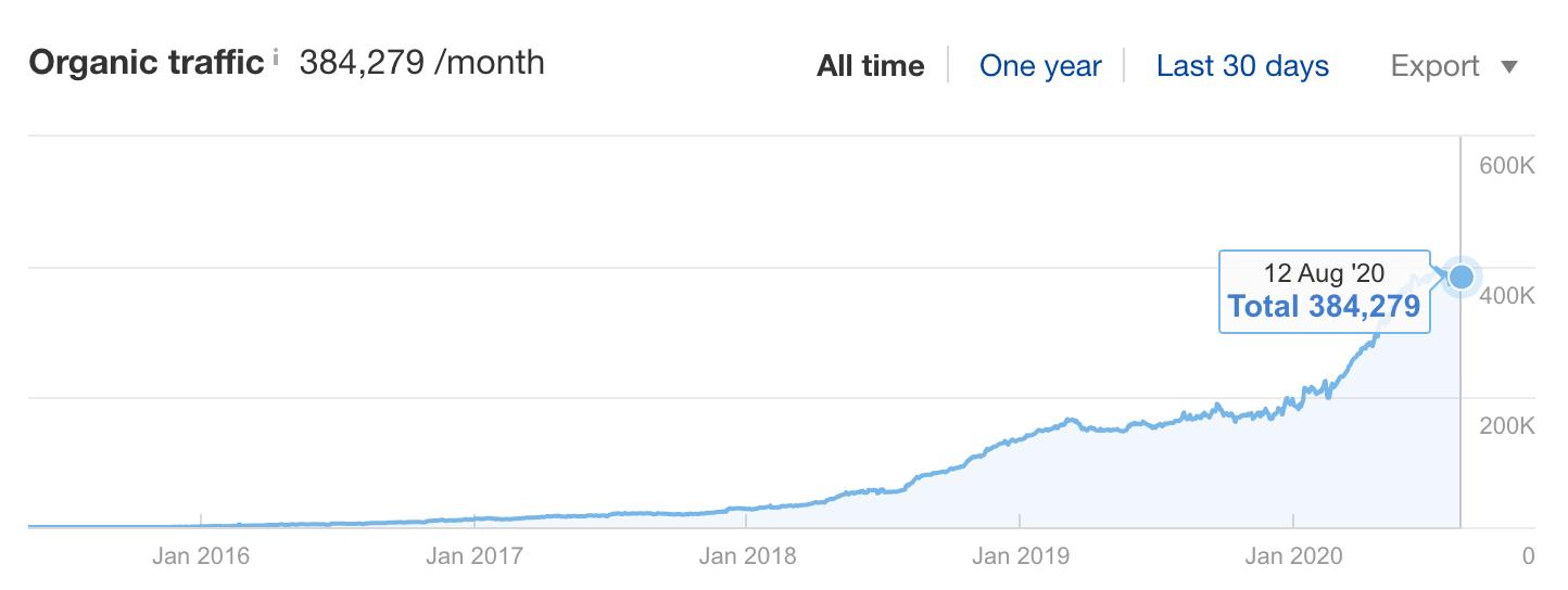 1 ahrefs blog growth