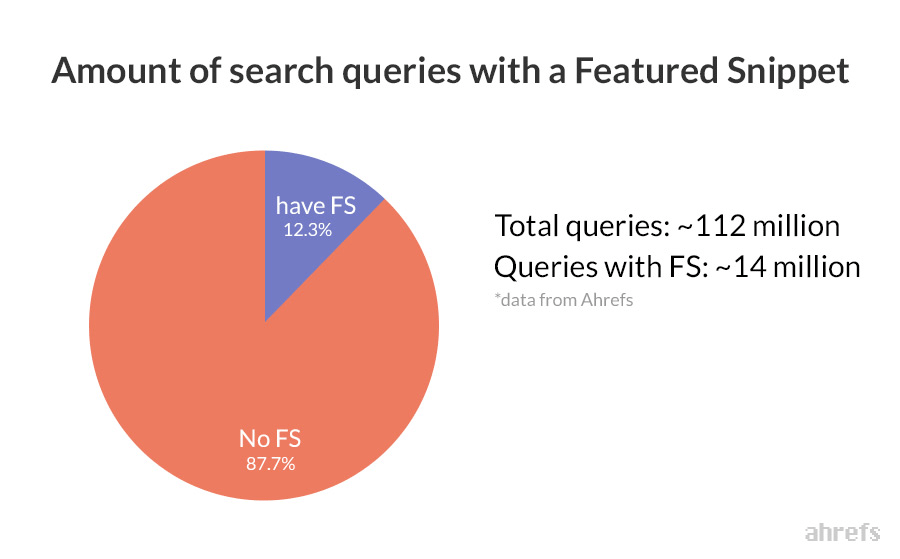 6 featured snippets queries