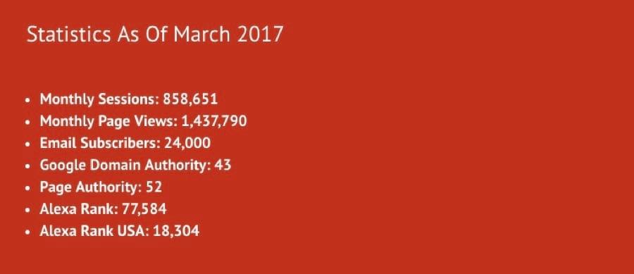 TravelFashionGirl - статистика