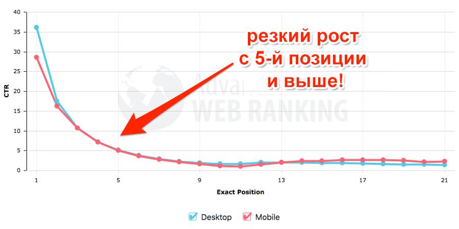 advanced web ranking - рост позиций