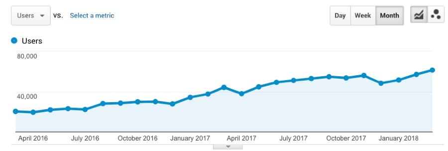 Ahrefs блог - тенденции трафика