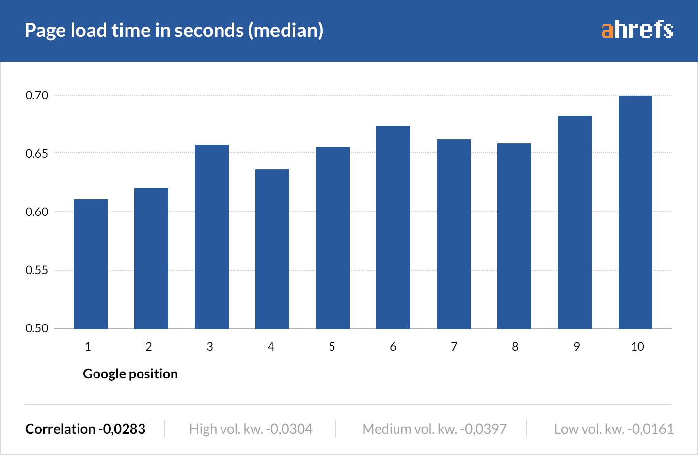 Влияние скорости загрузки - исследование