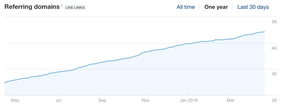 Ссылающиеся домены - график