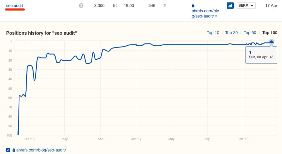 Изменения позиций сайта - график