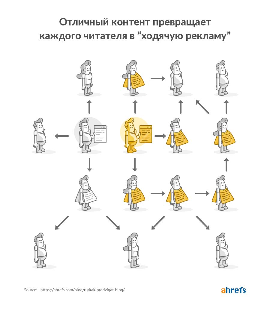 Сарафанное радио - инфографика