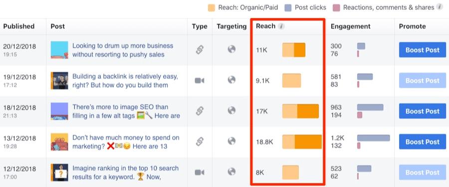 Органический охват в Facebook