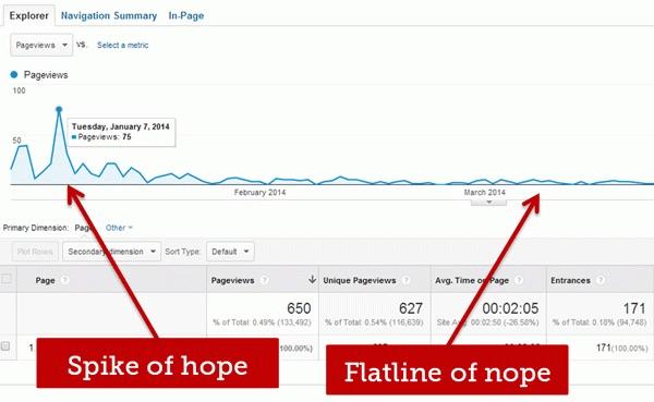 Spike of hope - flatline of nope
