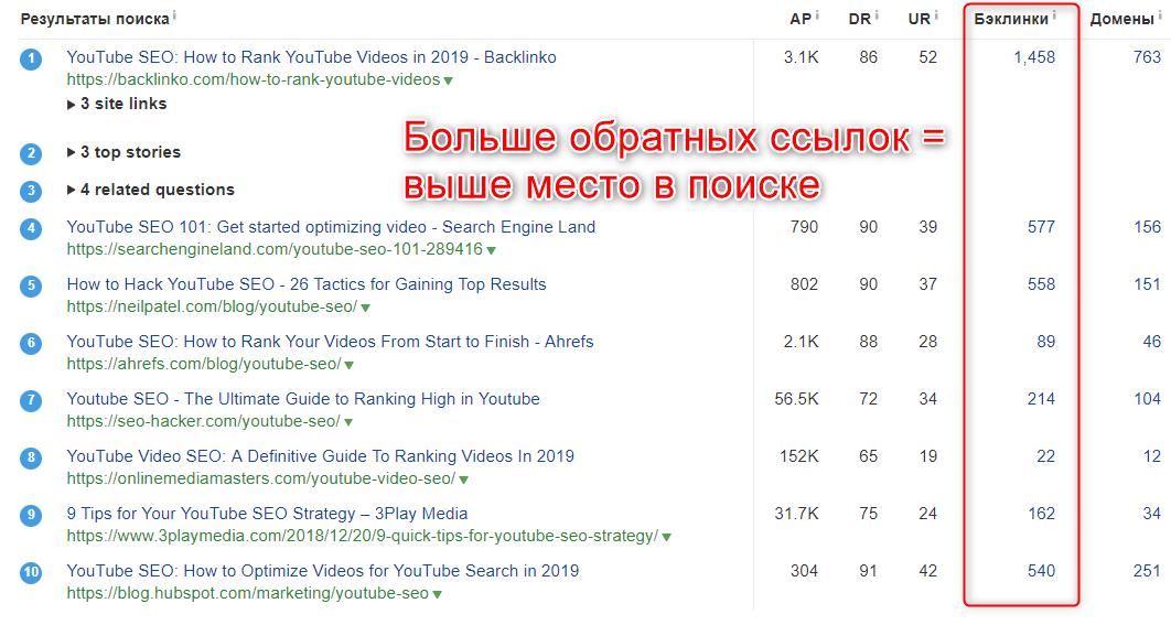 """Киворд """"youtube seo"""" по ссылкам"""