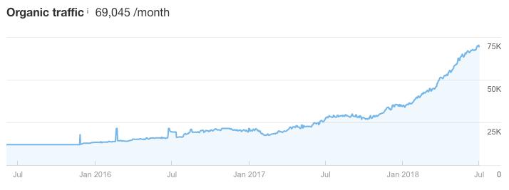 Рост трафика на Ahrefs