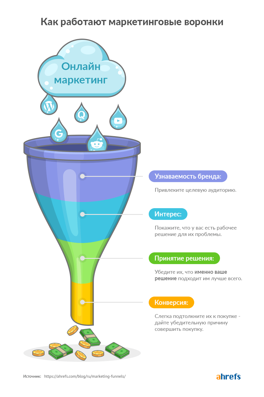 marketing funnels image ru 01