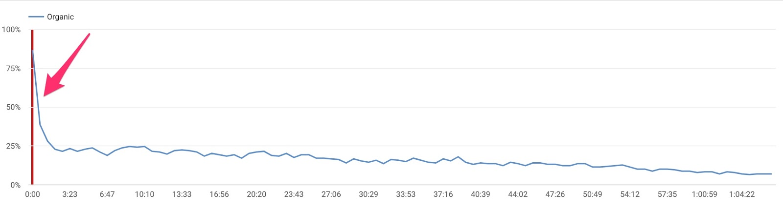 bad audience retention on youtube
