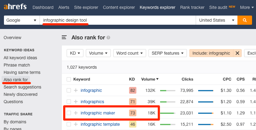 infographic maker ahrefs keywords explorer