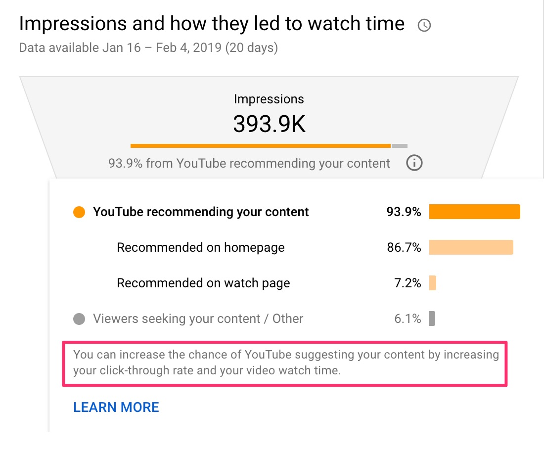youtube encourages higher click through rates