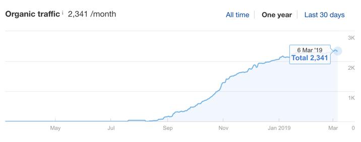 ahrefs seo growth