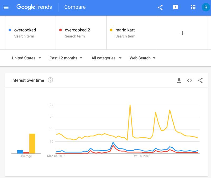 googletrends