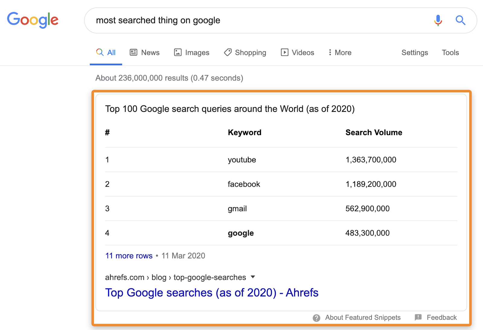 3 most searched thing on google snippet