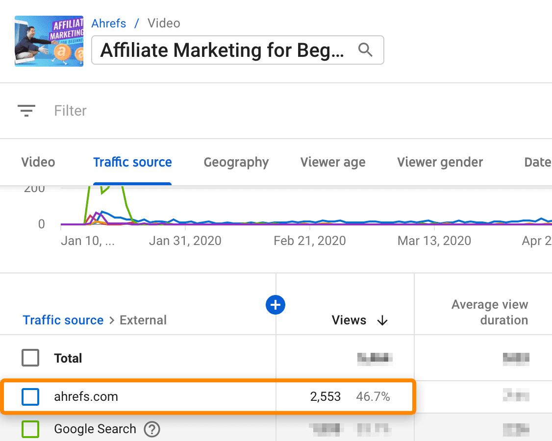 15 affiliate marketing video stats