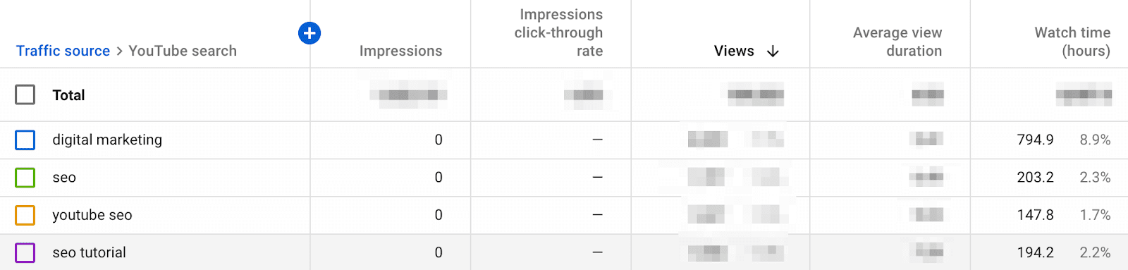 22 ahrefs youtube watch time stats