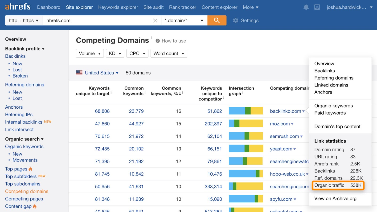 4 competing domains ahrefs