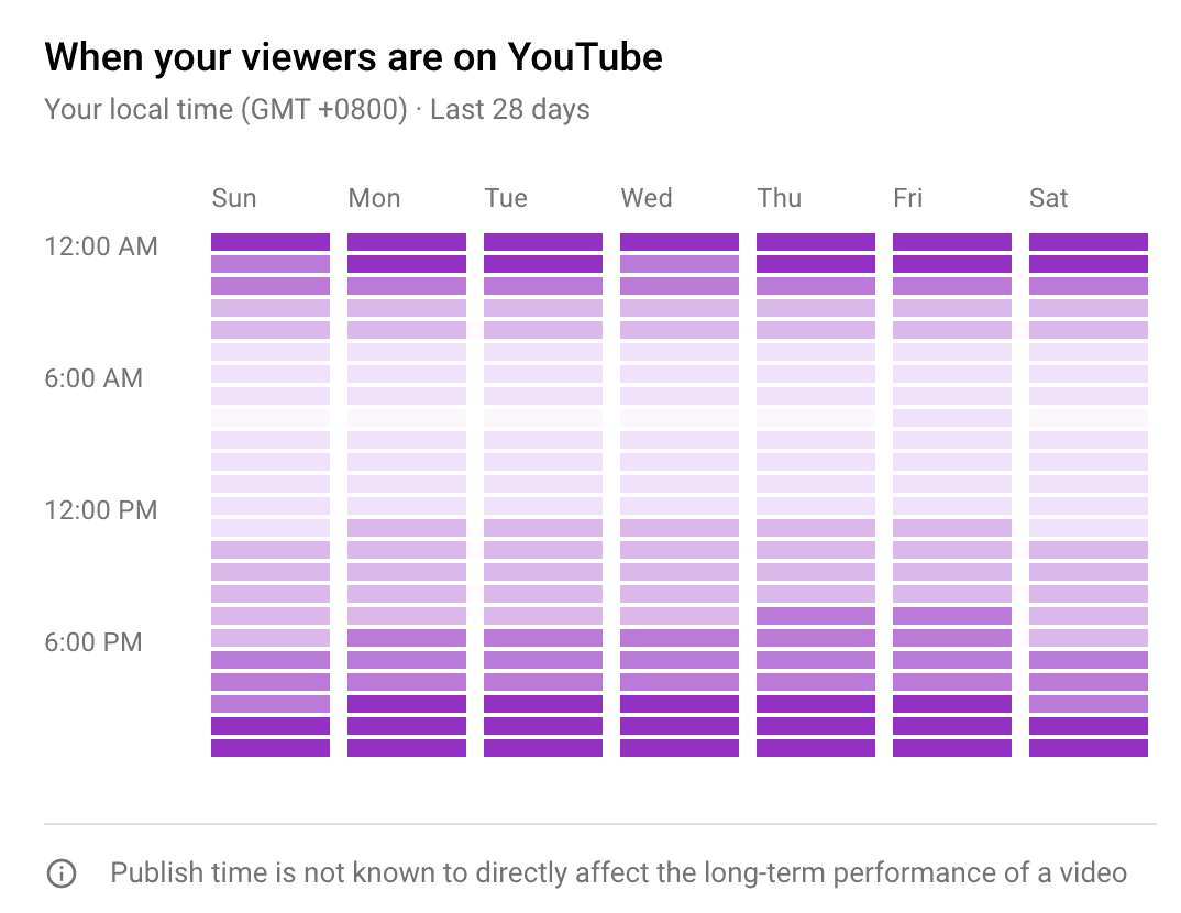when viewers are on youtube