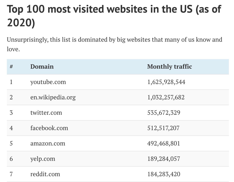 22 most visited websites