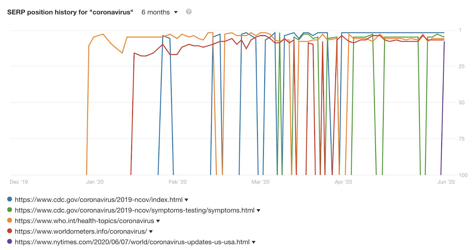 serp history graph