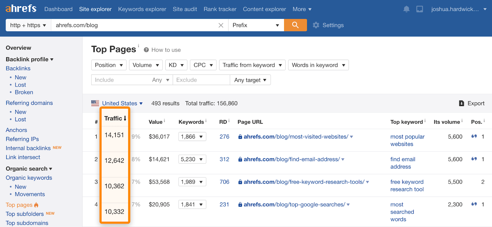 4 ahrefs blog top pages