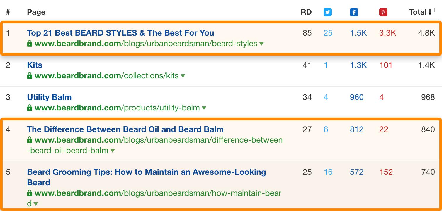 2 top content beardbrand