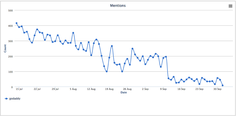 Mentions Tracker