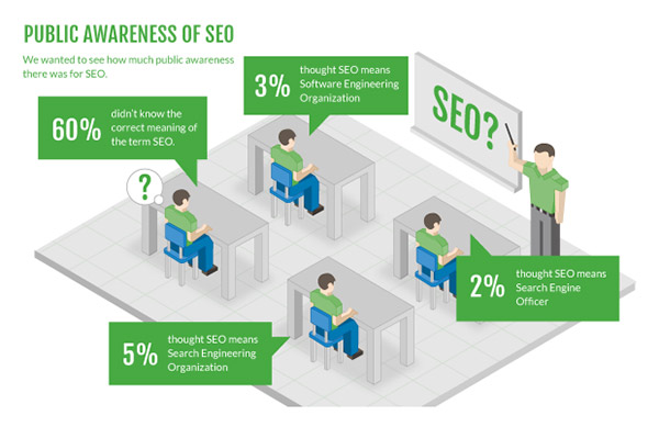 Article_seo-awareness