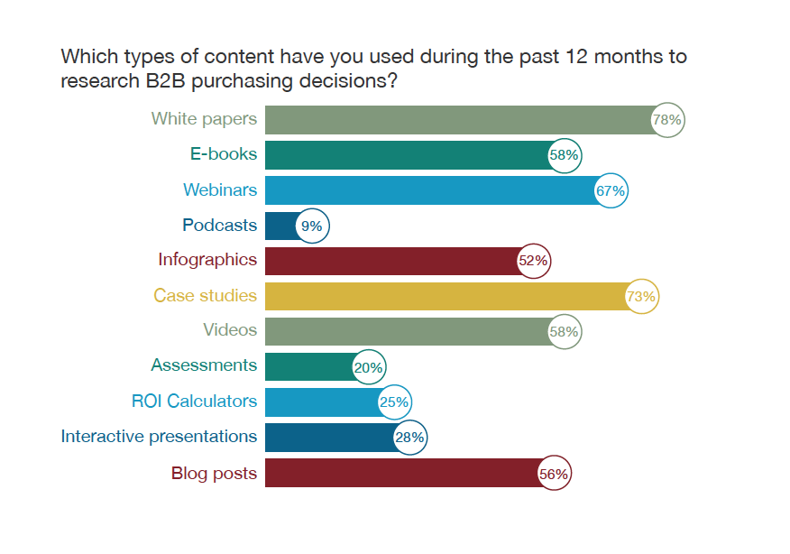 Which_types_content_DGR_Survey_chart