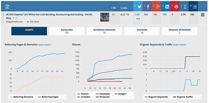 content-explorer-graphs