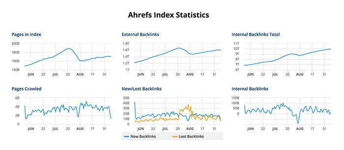 ahrefs-index-status