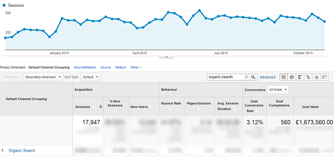 end result of SEO case study