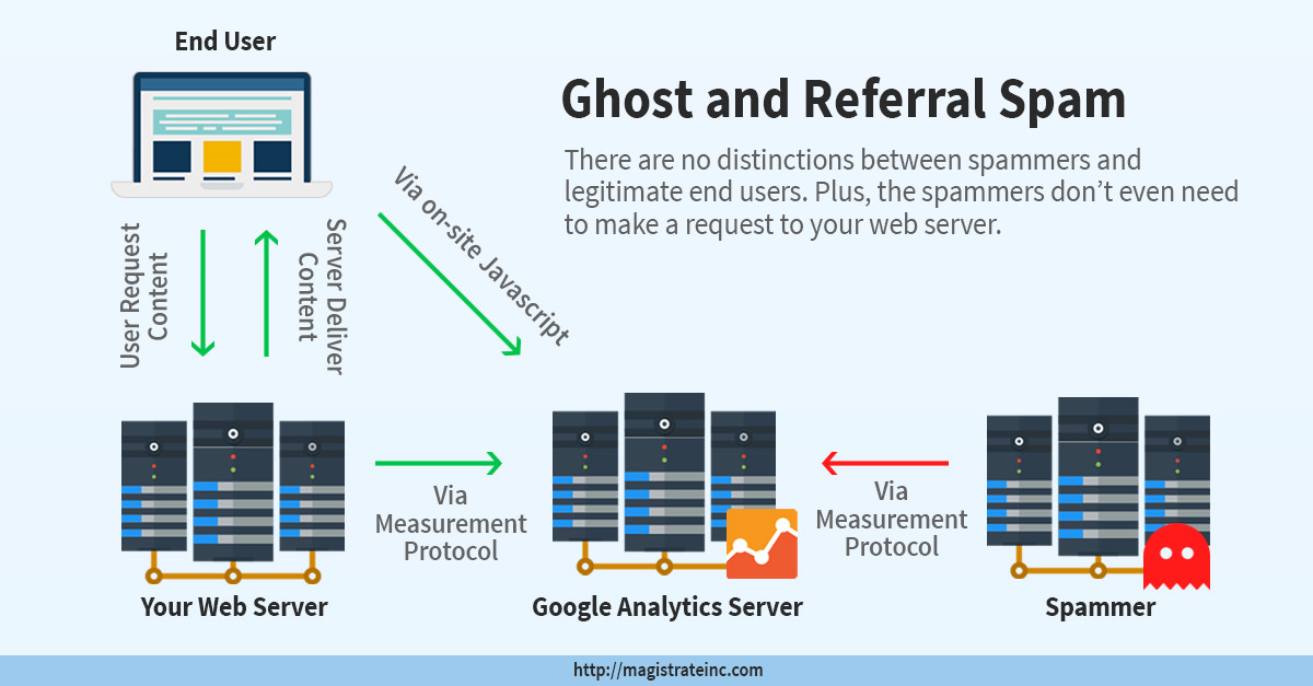 ghost and referral spam