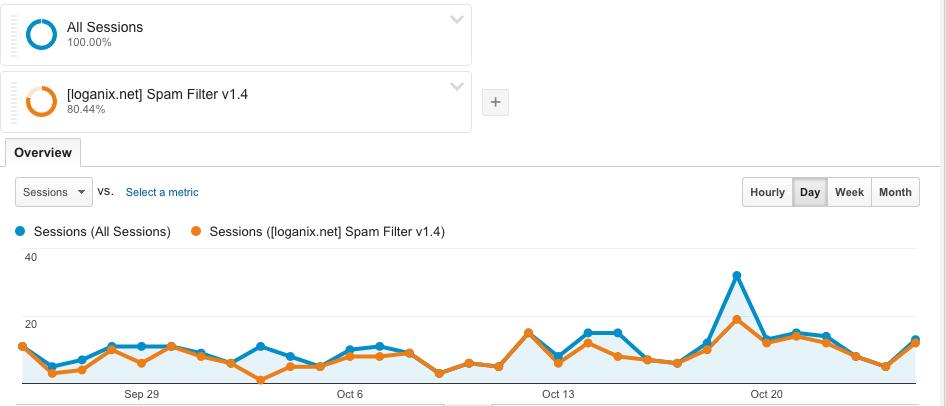 snapshot of analytics data