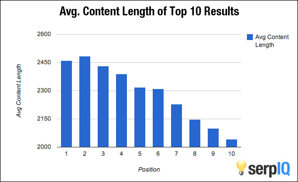 Average content length of top 10 results