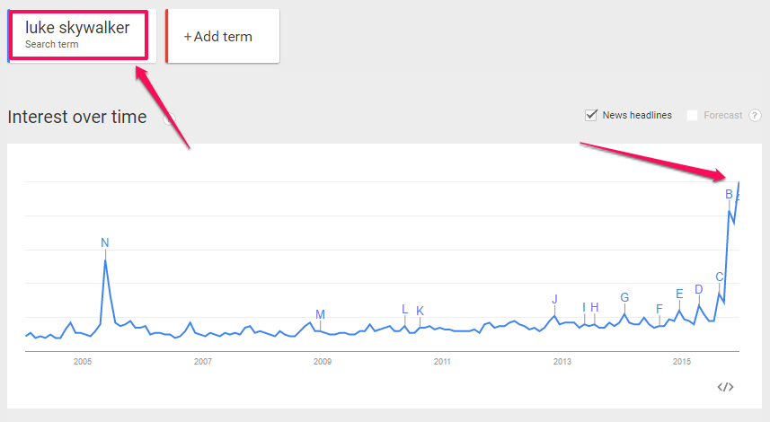 Luke Skywalker: Interest over time