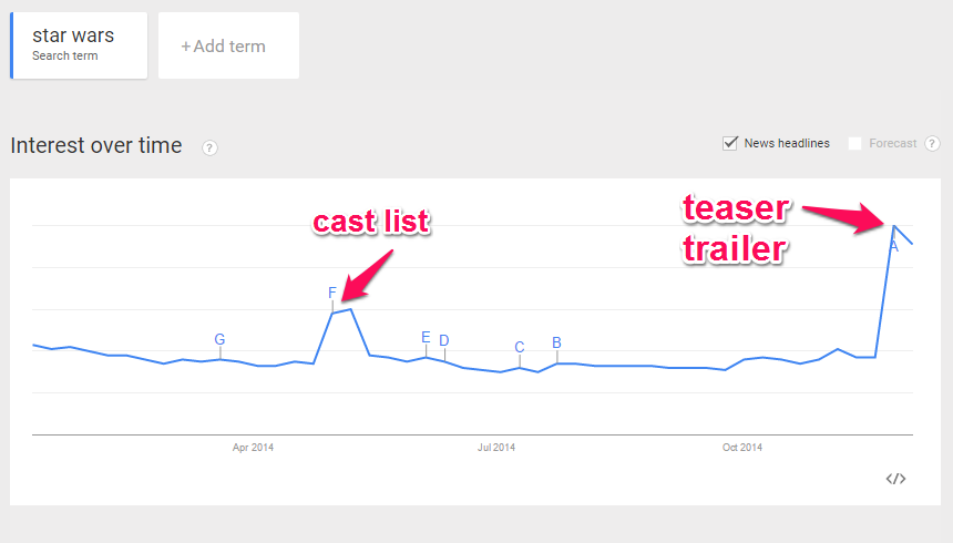 Google trends: The Force Awakens teaser trailer