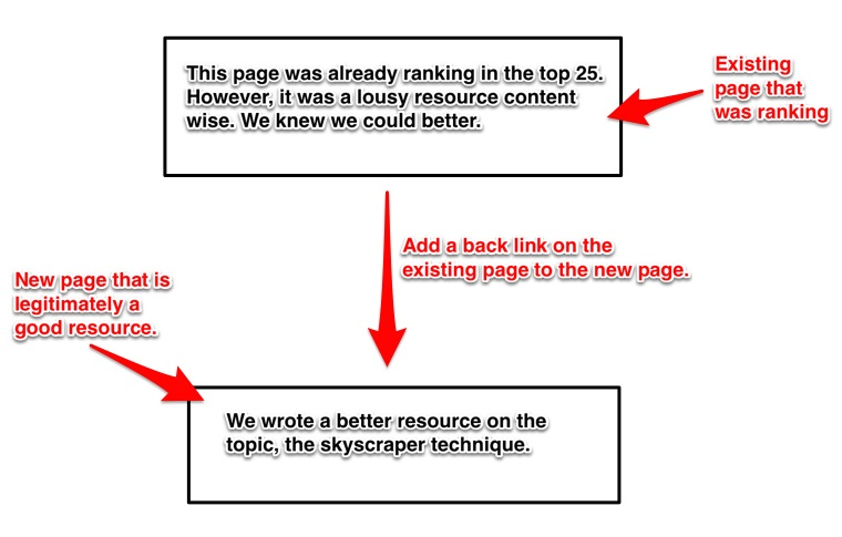 process of creating a new better page