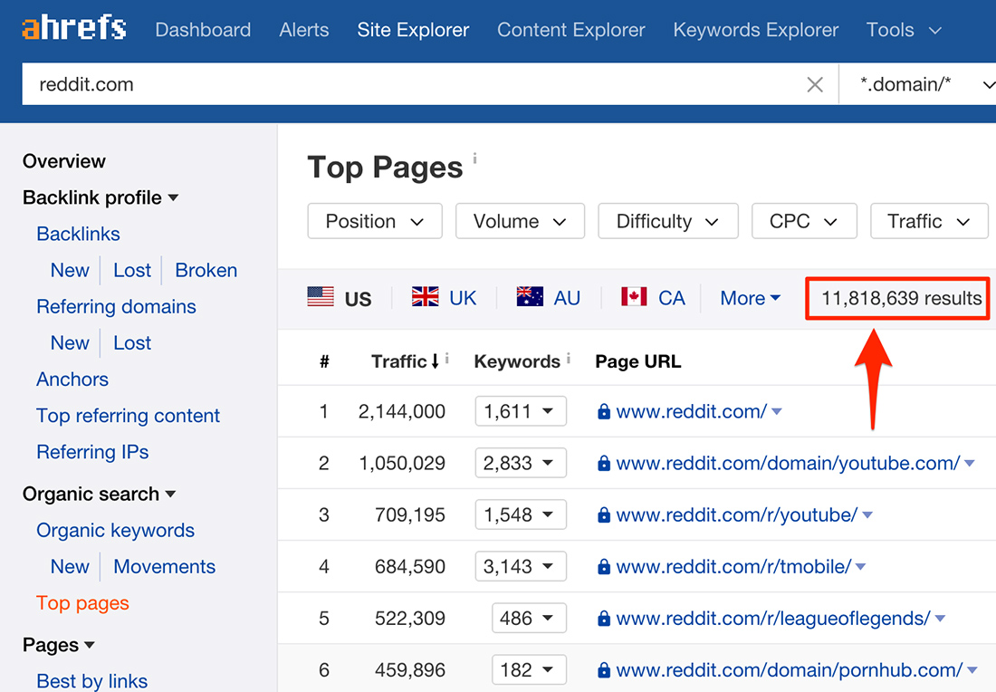 According to Ahrefs data, over 12 Million pages of reddit.com rank in organic search results