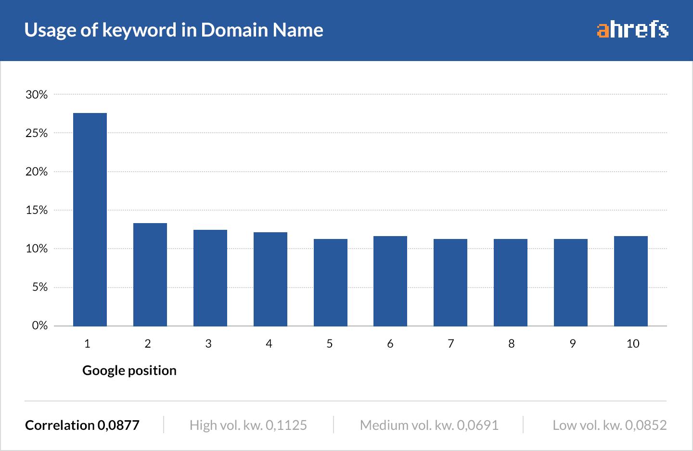 02-in-domain
